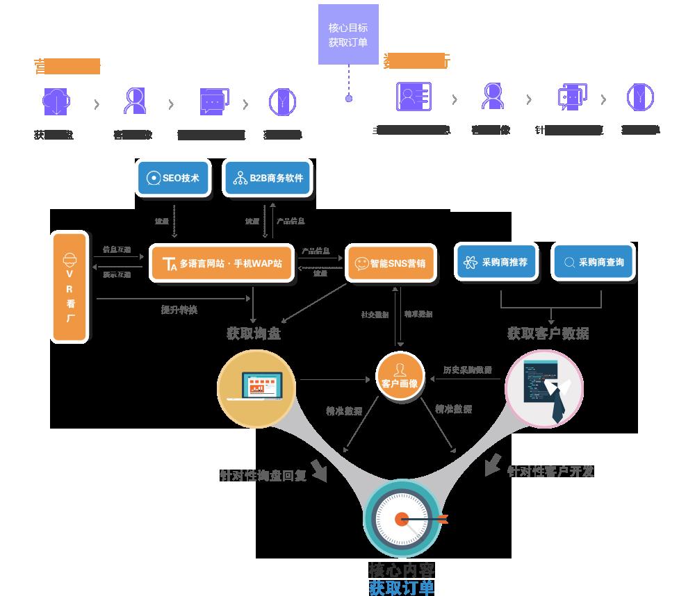 数据融通体系