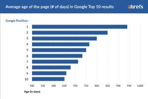 网页在Google排名TOP10需要多长时间?