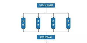 深圳谷歌首页排名公司整理的完整的外贸流程图