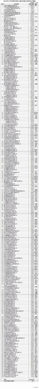 专业谷歌SEO优化公司转载的2018年上半年宁波外贸200强榜单