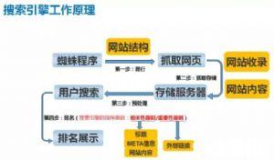 深圳外贸谷歌优化推广公司揭秘为何你的SEO总是看不到效果