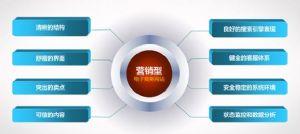 东莞谷歌推广SEM公司总结的外贸人常犯的50个错误,超过10条请自省!