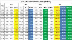 2008-2018年十年中国外贸进出口全景图