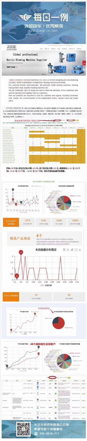外贸快车谷歌优化效果怎么样?来看看客户网站的流量和询盘反馈情况