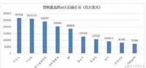 关于中美贸易战,数据说话:中美20大产业巨头大比拼