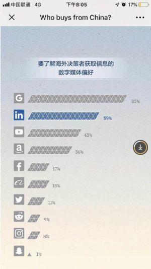 LinkedIn公布海外采购商采购习惯,Google稳居第一