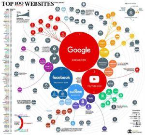 全球访问量最大的网站TOP100,你逛过哪些?