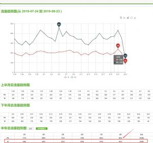 东莞成人用品客户Google seo优化效果展示
